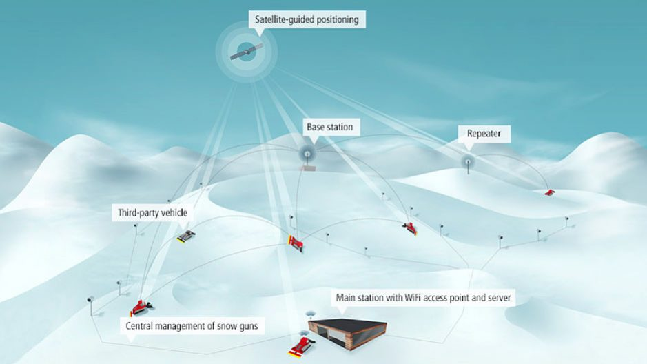How Snowsat works